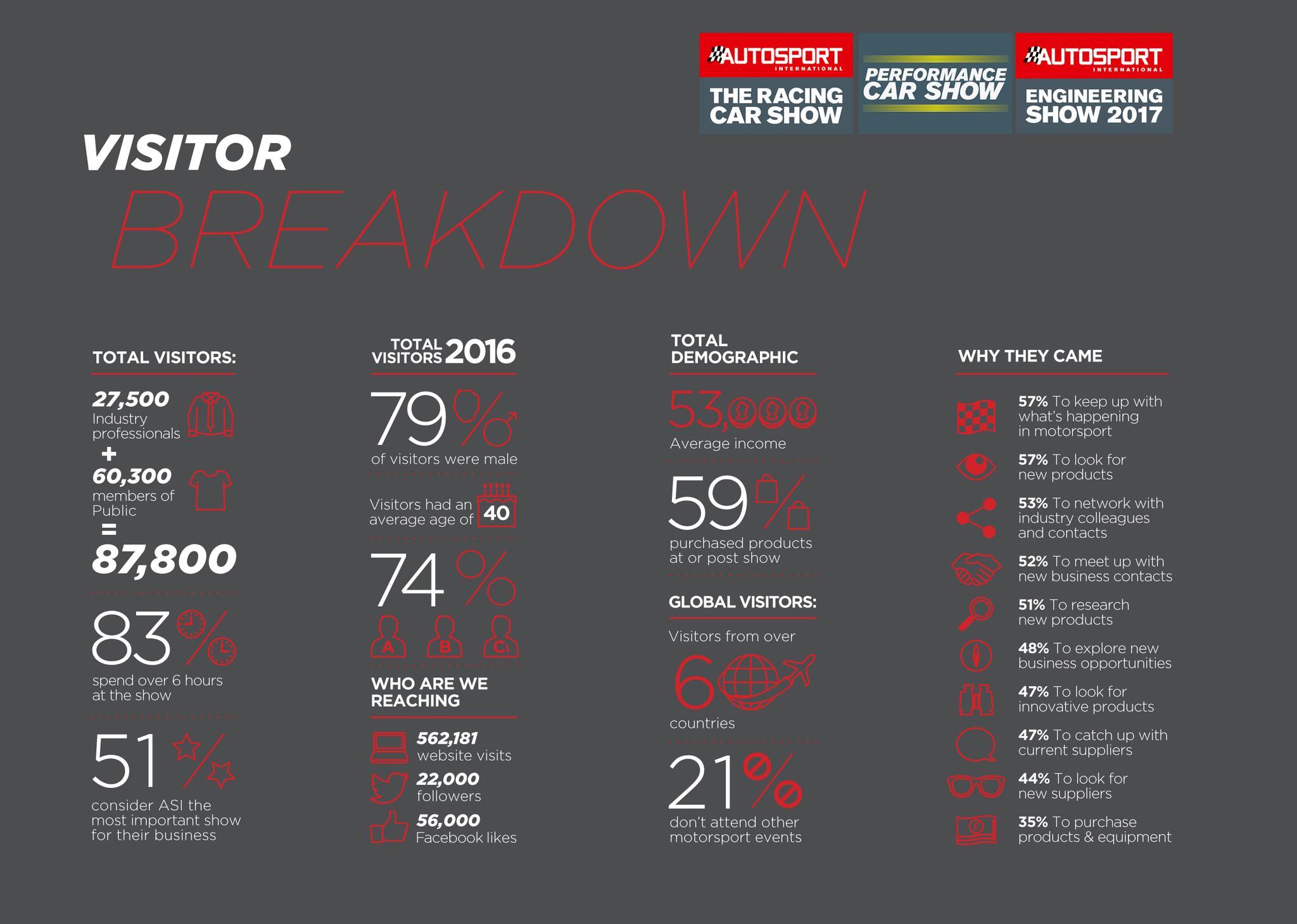 ASI-2016-Visitor-Breakdown_logos